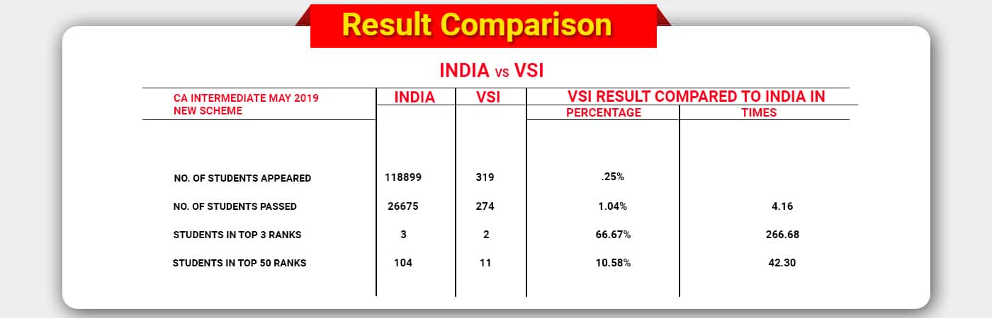 VSI Result Comparison