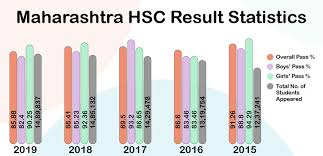 Maharashtra board hsc result 12th statistics