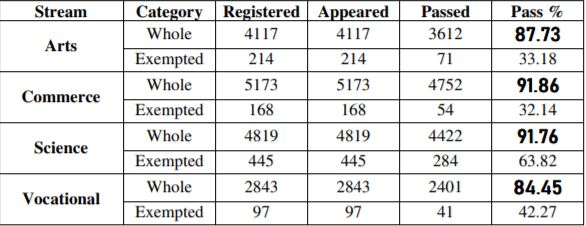 Goa 12th result 2019 previous year statistics